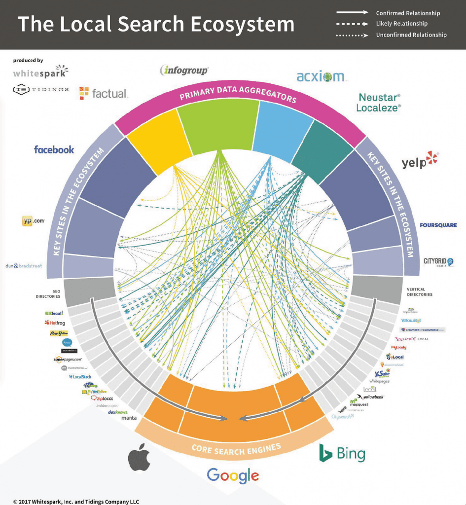 Local SEO Guide: Search Engine Optimization Guide For Local Businesses